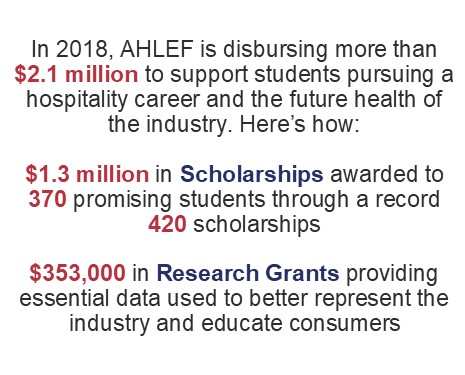 In 2018, AHLEF is disbursing more than $2.1 million to support students pursuing a hospitality career and the future health of the industry. Here's how:   $1.3 million in Scholarships awarded to 370 promising students through a record 420 scholarships  $353,000 in Research Grants providing essential data used to better represent the industry and educate consumers